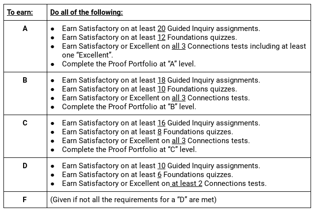 Standards Grades And Tests Are Wildly >> Return To Specs Grading Modern Algebra Robert Talbert Ph D