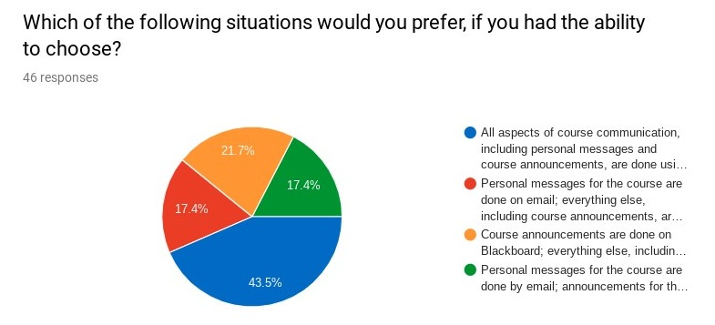 Screenshot-of-Survey-about-course-communication-tools---Google-Forms--1-