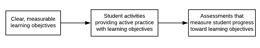 Diagram of alignment between objectives, activities, and assessments