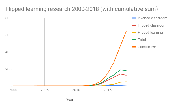 Flipped-learning-research-2000-2018--with-cumulative-sum-