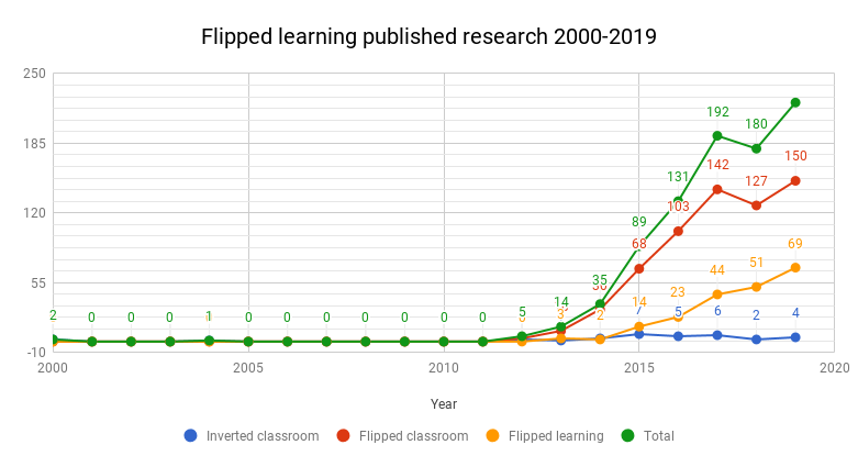 Published research on flipped learning by year, 2000-2019