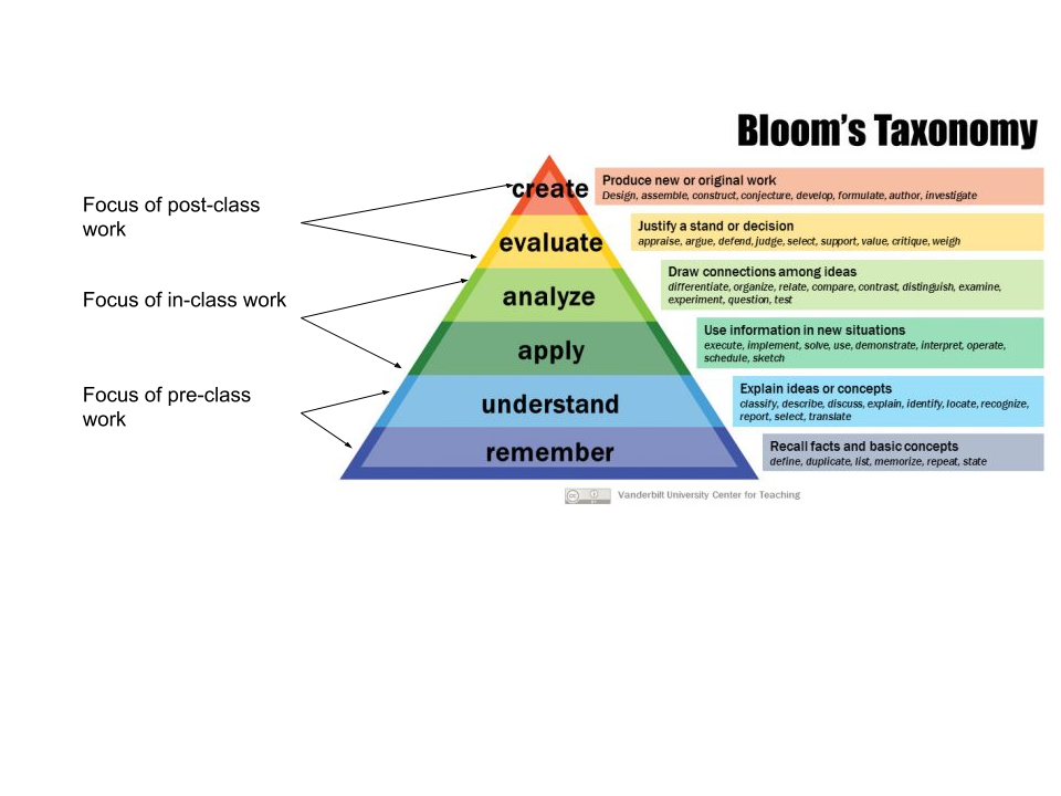 Blooms-Taxonomy-use-flipped-thirds