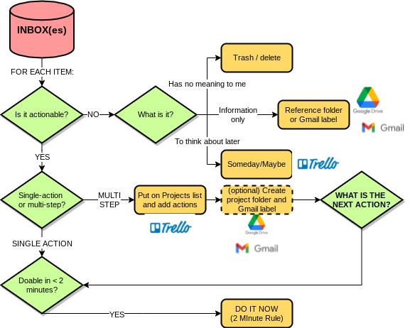 GTD-process